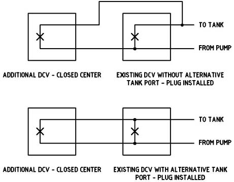 closed center valves using power beyond